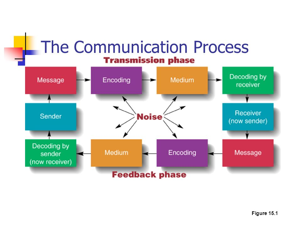 communication process diagram Sometimes called: process diagram, process flowchart, process flow map or process map facilitate teamwork and communication keep everyone on the same page.
