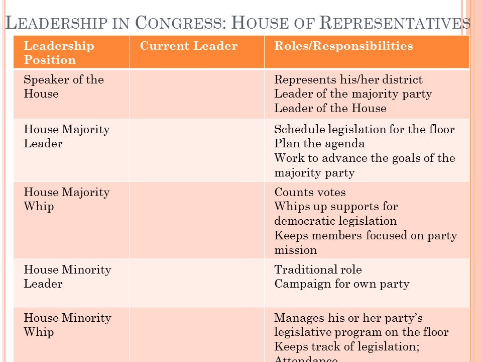 3 Leadership In Congress: House Of Representatives