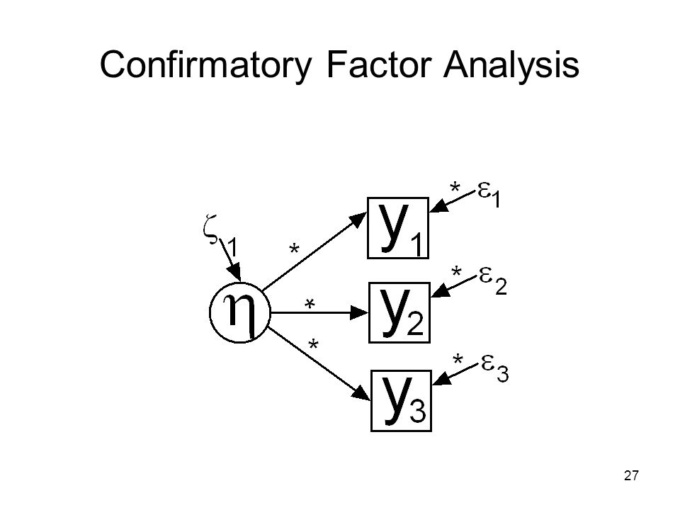 confirmatory factor analysis The present investigation aimed to critically examine the factor structure and  psychometric properties of the anxiety sensitivity index - revised (asi-r.