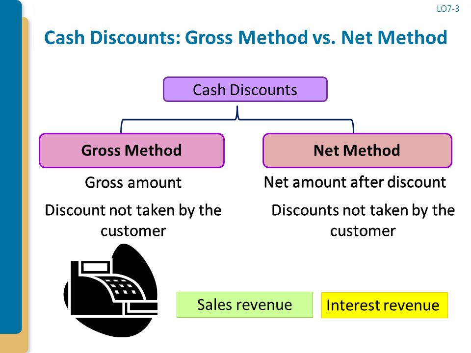 net and gross method of recording To illustrate the perpetual inventory method journal entries, assume that hanlon  food  to record the purchase of inventory with cash  if the company took a  discount at the time it paid the account, only the net amount would be refunded.