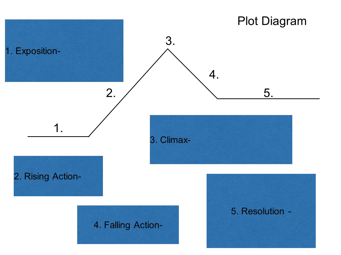 Percy jackson and the lightning thief ppt video online download 4 plot diagram pooptronica