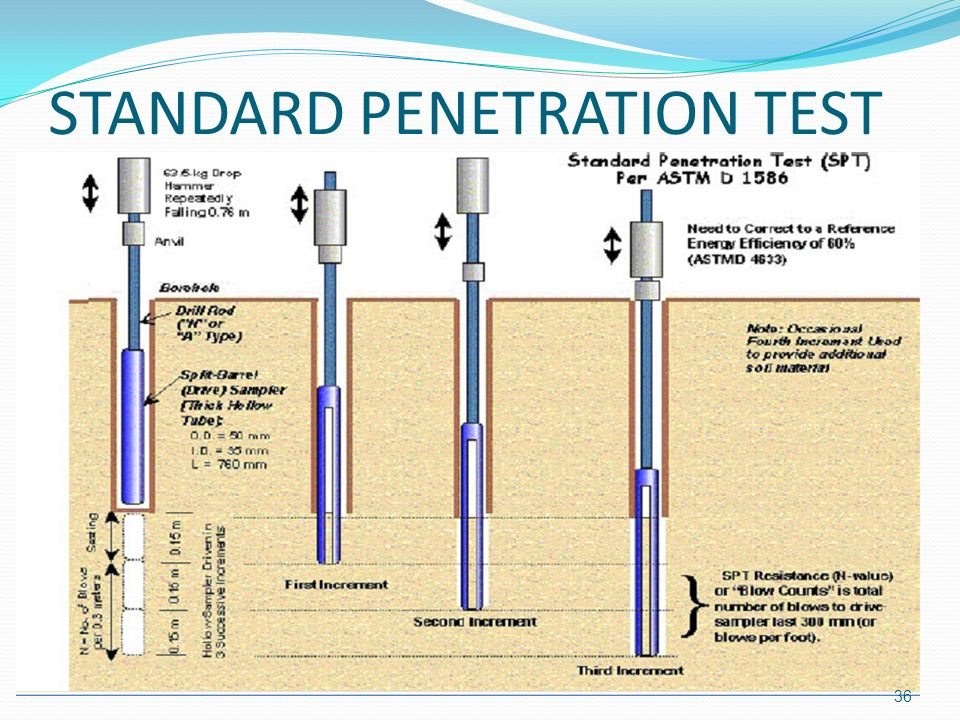Penetration test astm d5 this phrase