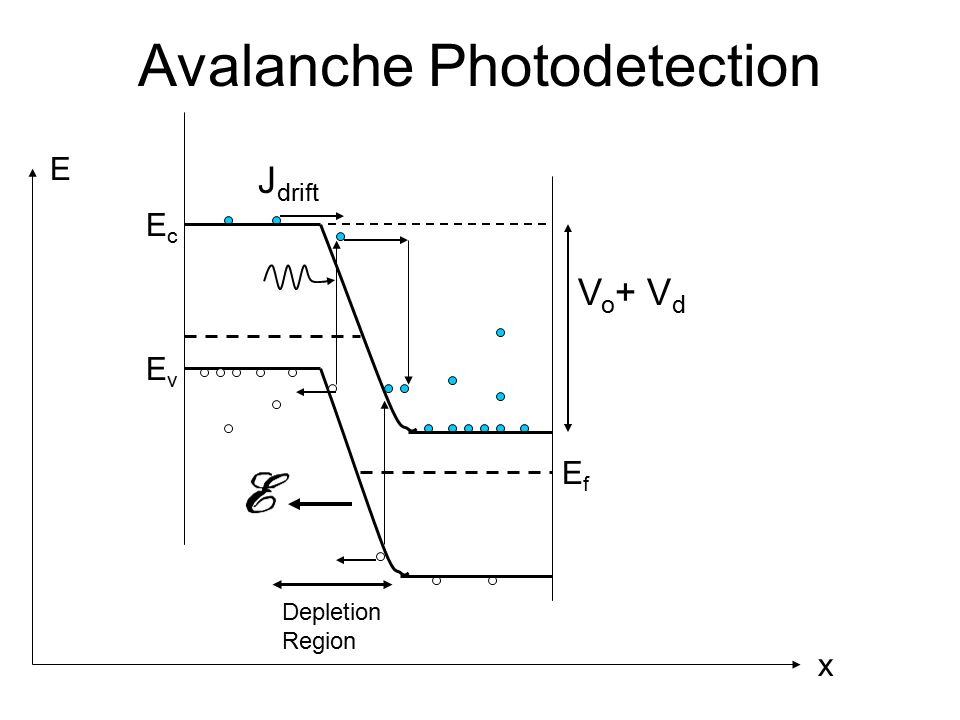 types of semiconductor detectors