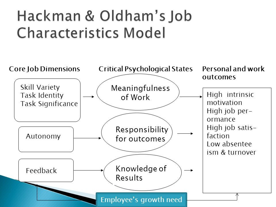 Heroes of Employee Engagement: No.8 Greg R. Oldham & J. Richard Hackman