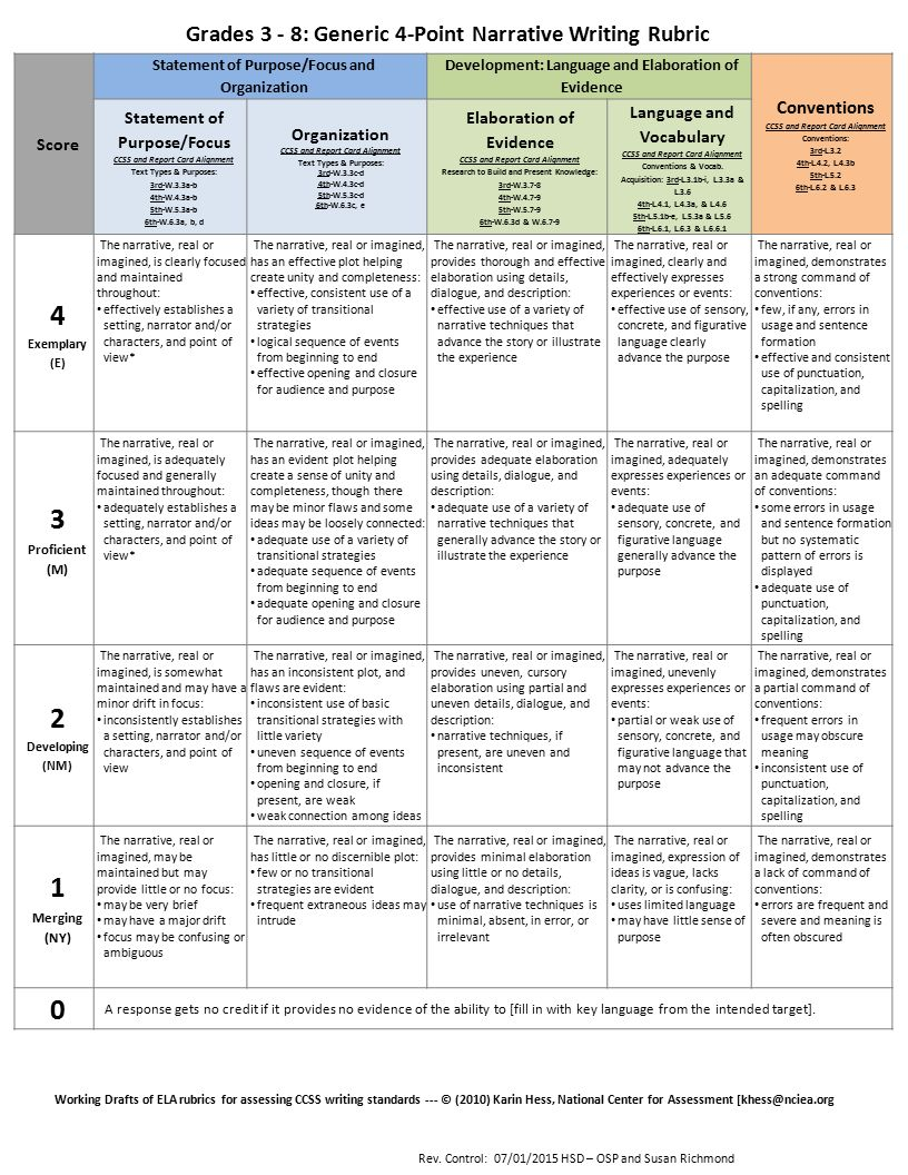 rubric for descriptive essay Note that solving this challenging descriptive essay rubric and, thus, earning an a  is not easy as it seems composing a mediocre piece is easy, yes but a really.