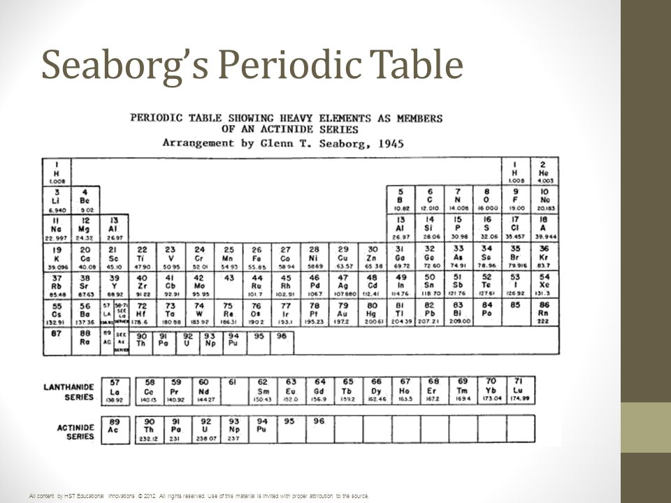 periodic table where are the lanthanide and actinide
