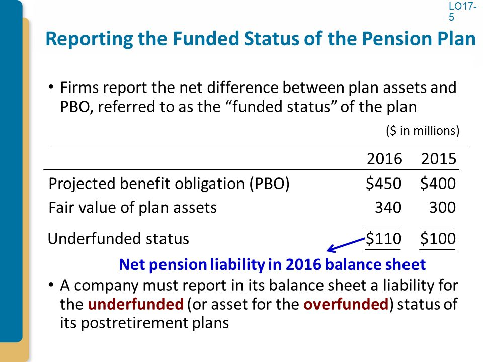 reporting on two different pension plans Not a problem if plan is on different reporting year than employer projected earnings on pension plan investments.