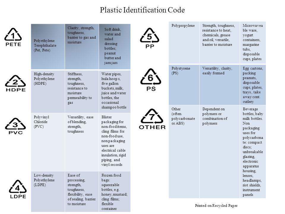Plastic Identification Code