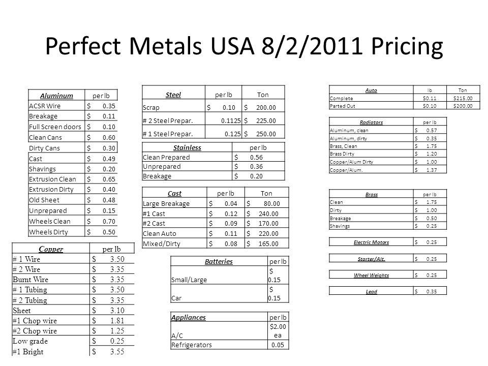 Perfect Metals USA 8/2/2011 Pricing