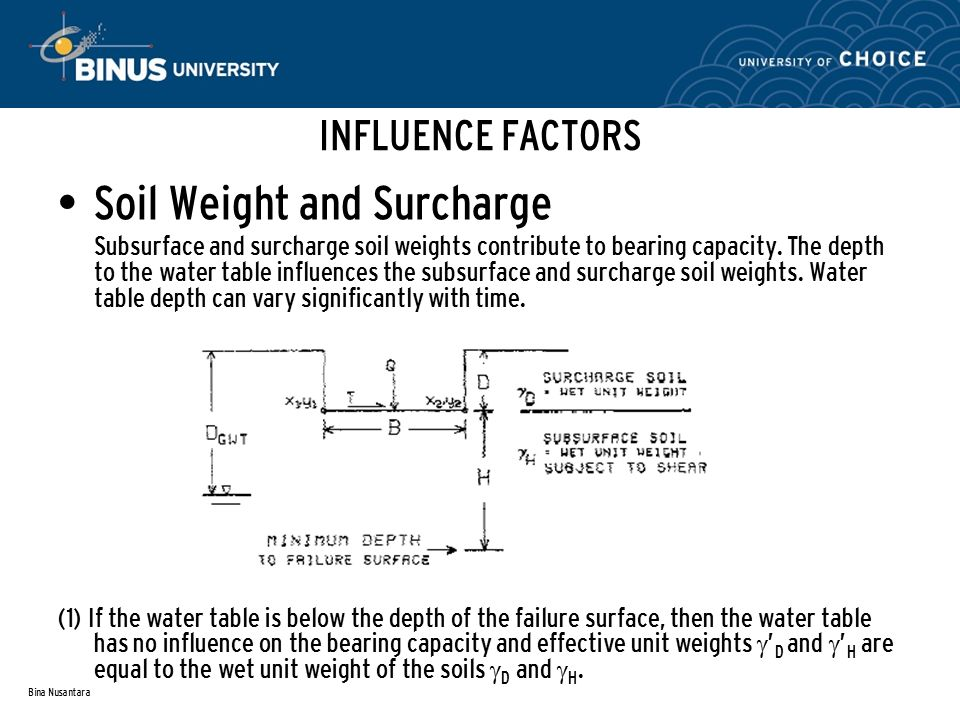 Bearing capacity of soil session 3 4 ppt video online for Soil unit weight