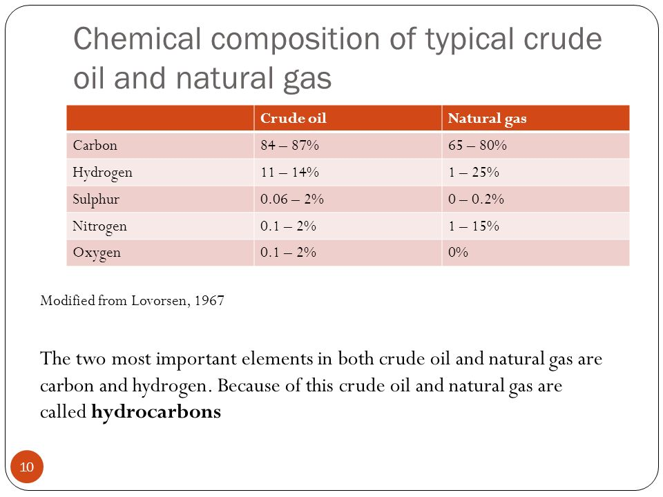 Typical Natural Gas Composition Uk