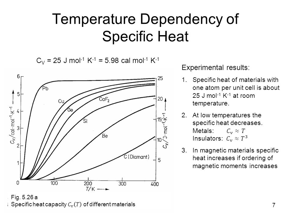 how to get specific heat of a metal