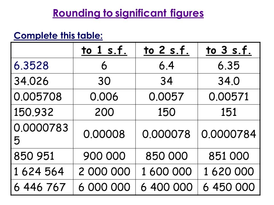 Rounding to significant figures ppt video online download for 12 rules of the round table