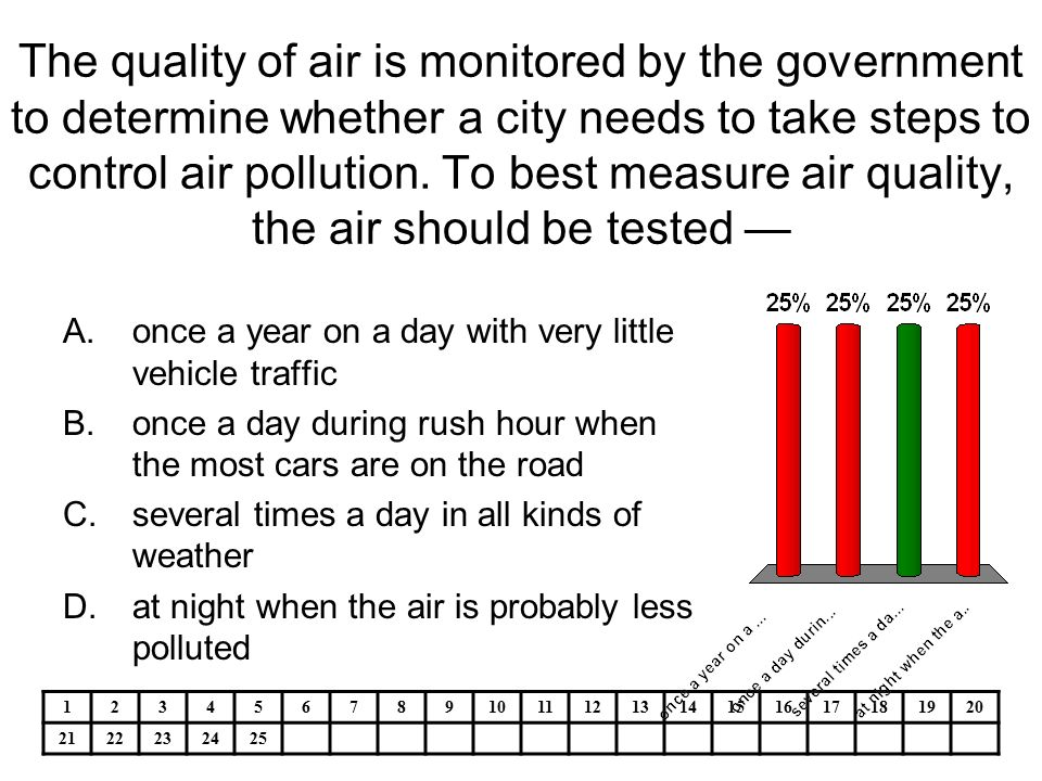 Regulation and monitoring of pollution