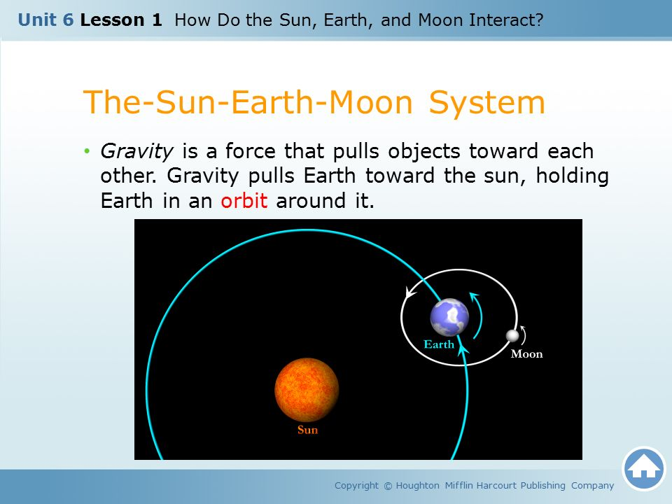 Unit 6 lesson 1 how do the sun earth and moon interact ppt the sun earth moon system ccuart Gallery