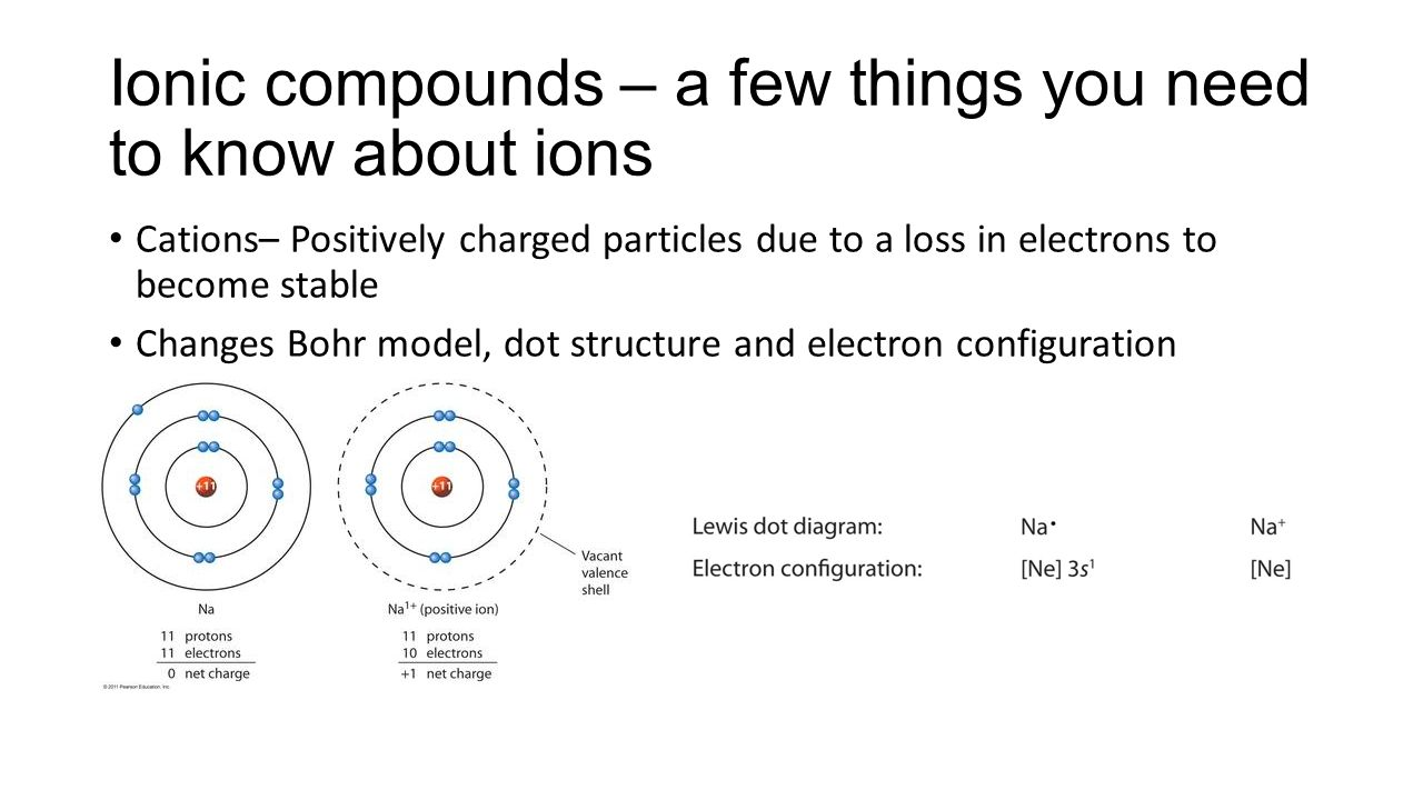 Ionic compound names and formulas ppt video online download 3 ionic pooptronica