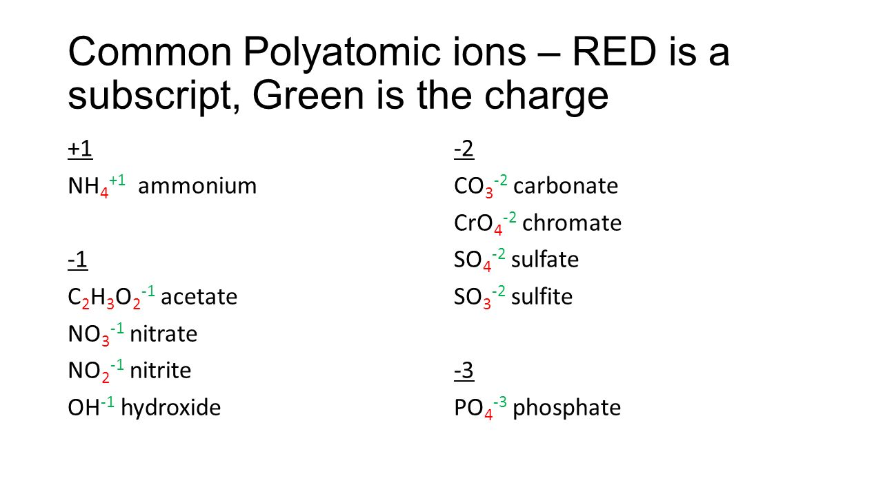 Ionic compound names and formulas ppt video online download common polyatomic ions red is a subscript green is the charge biocorpaavc Images