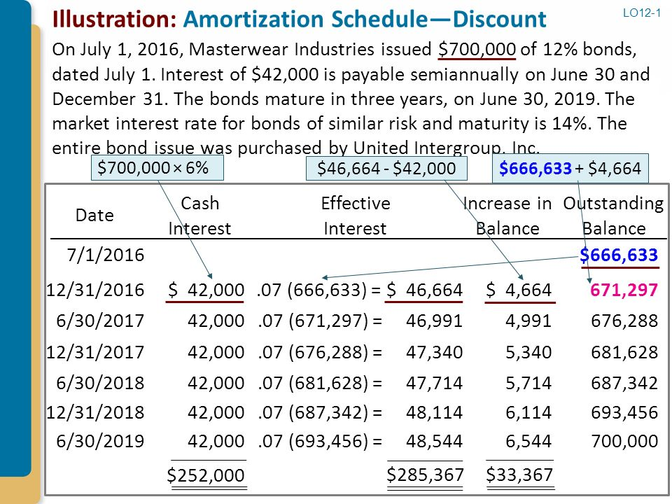 Prepare a debt amortization schedule bond issued at
