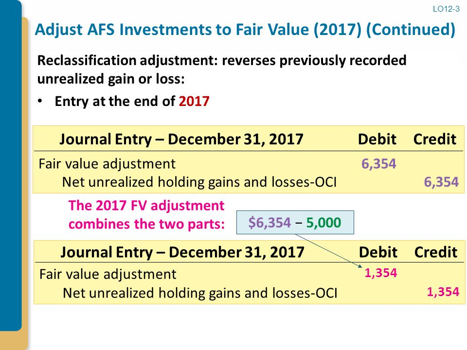 Fair Value Gain On Investment Property
