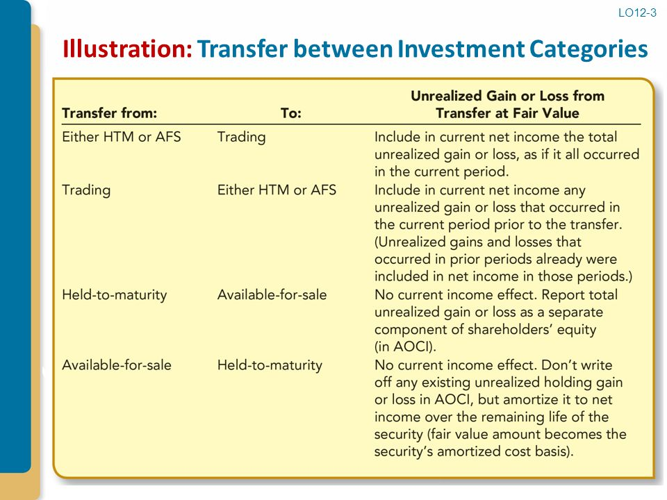 balance sheet and held for trading investments Shift investment designation from the held-to-maturity debt security portfolio to the held-for-trading debt security portfolio – to record any accumulated gain or loss on a held-to-maturity debt security being transferred into the held-for-trading portfolio, which is recorded in earnings the first entry records a loss on the transaction.