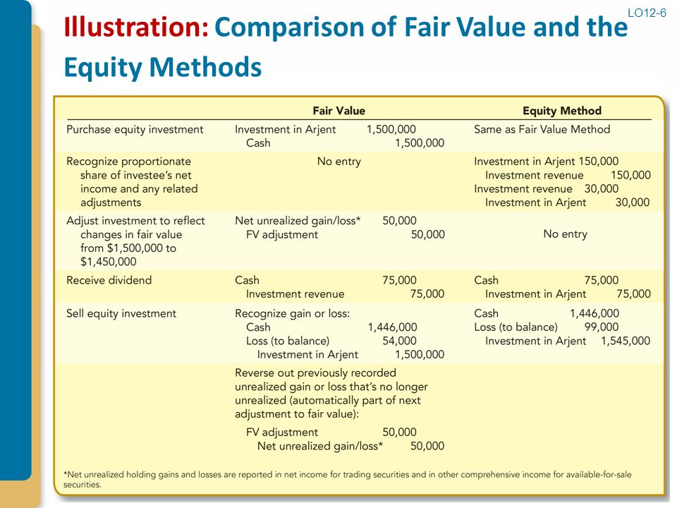 Equity options valuation trading and practical strategies