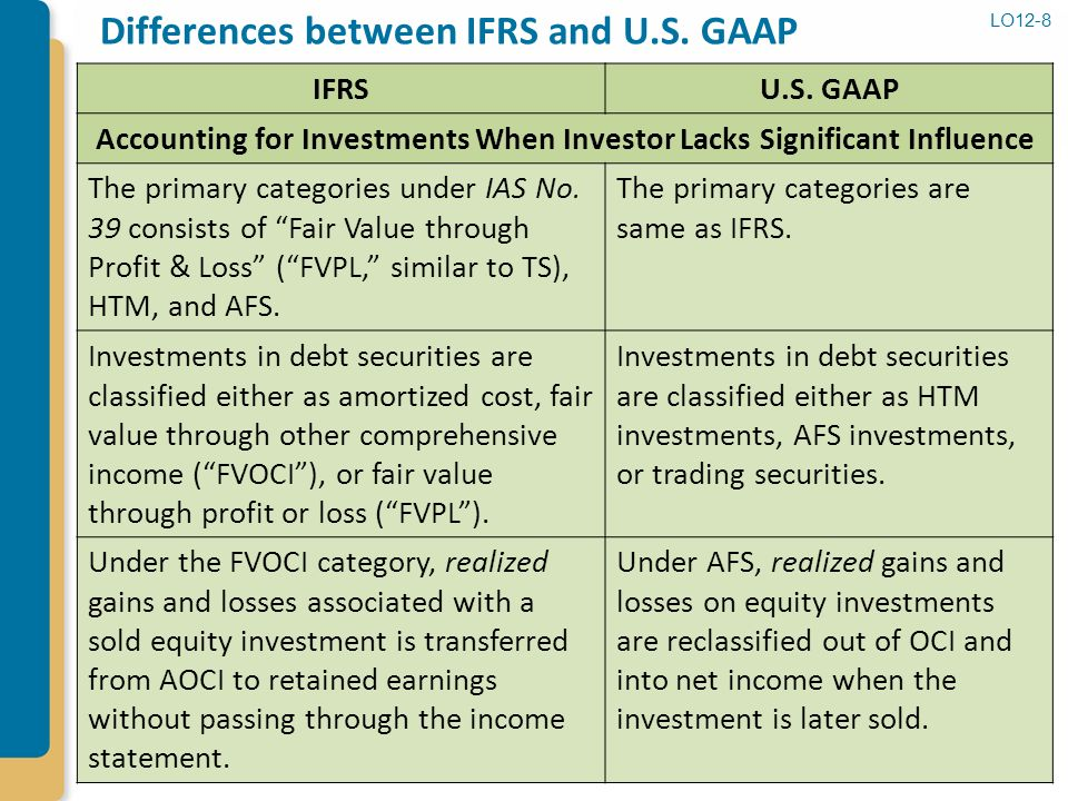 Comparison between U.S. GAAP and IFRS Standards