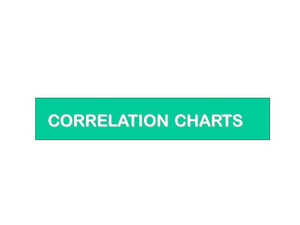 CORRELATION CHARTS