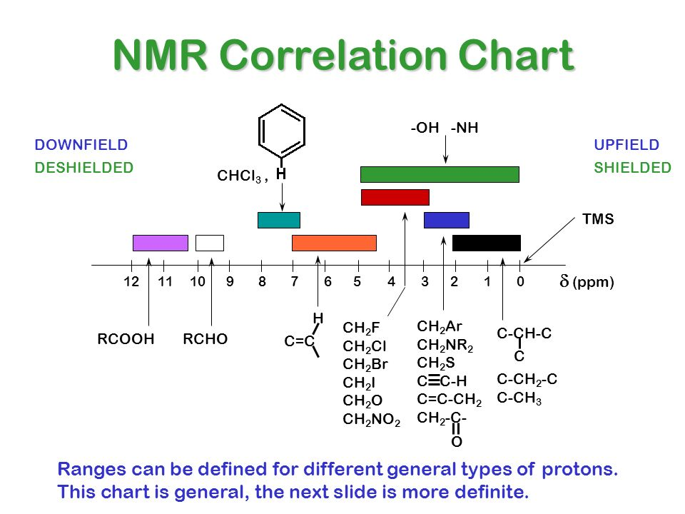 NMR Correlation Chart d (ppm)
