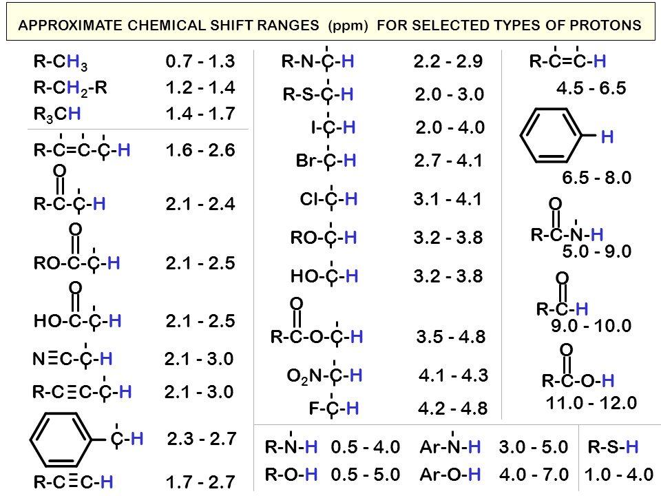 R-CH3 0.7 - 1.3 R-N-C-H 2.2 - 2.9 R-C=C-H R-CH2-R 1.2 - 1.4 4.5 - 6.5