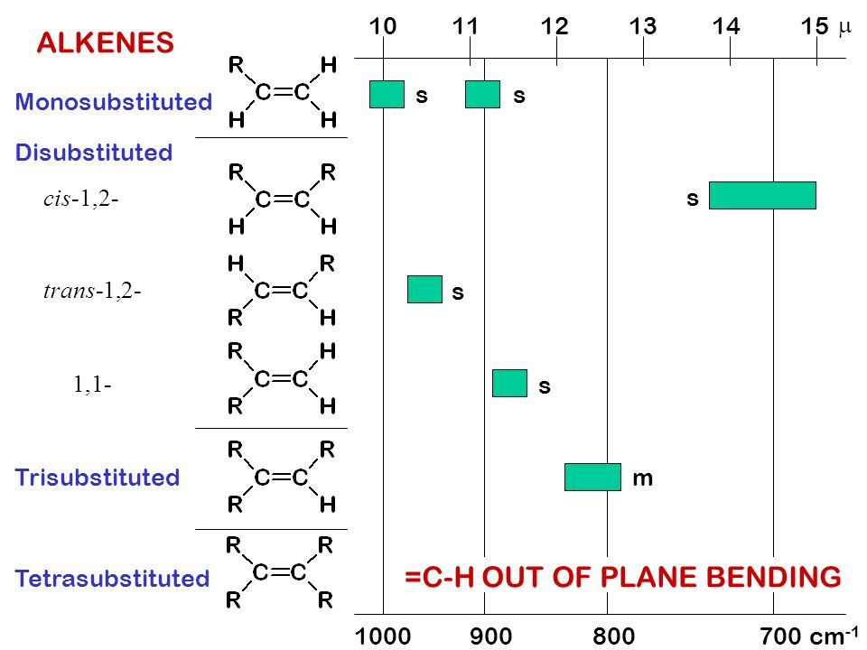 =C-H OUT OF PLANE BENDING