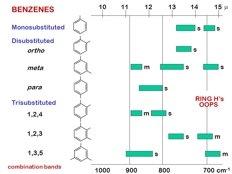 BENZENES 10 11 12 13 14 15 m Monosubstituted s s Disubstituted ortho s