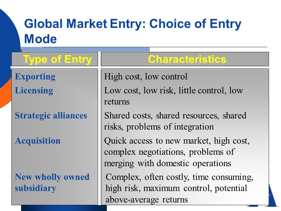 global entry strategy When hotel firms expand internationally, they must determine the ownership strategy and the management strategy that will best maintain the firm's competitive advantage.