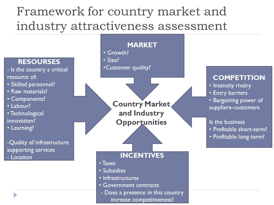 country attractiveness in international business pdf