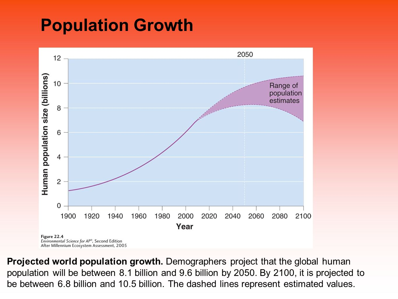 projected population growth Fiscal impact of projected population growth in anderson county, south carolina 2008-2028 dr r david lamie mr bill molnar, aicp mr wallace campbell, phd student.