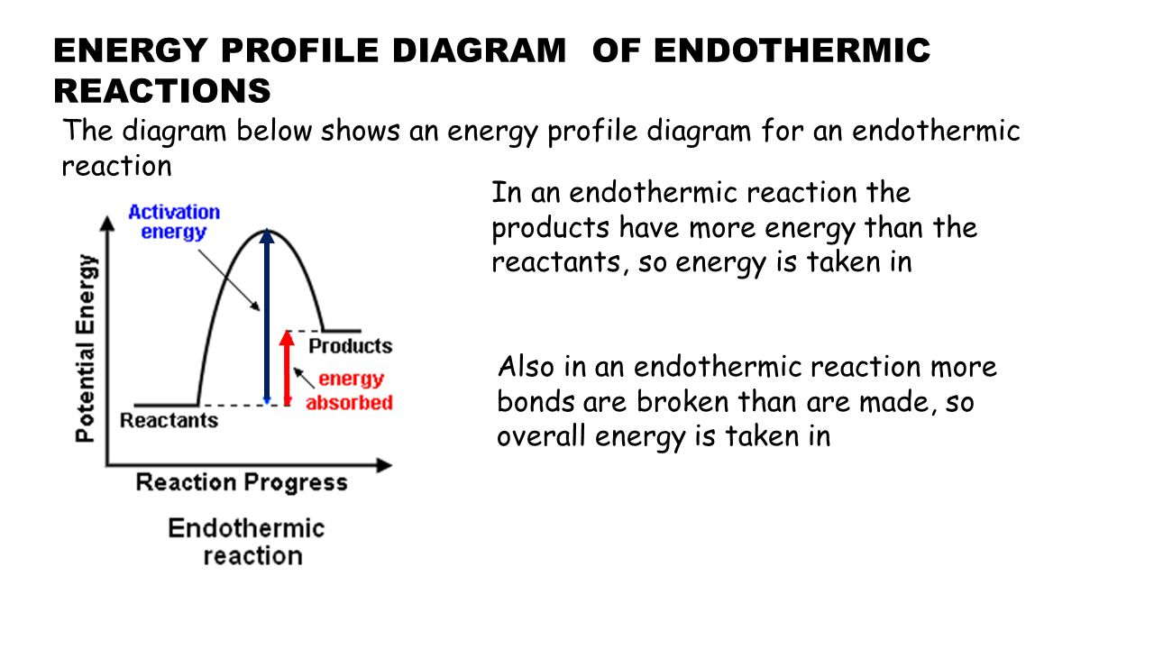 how to draw energy profile diagrams