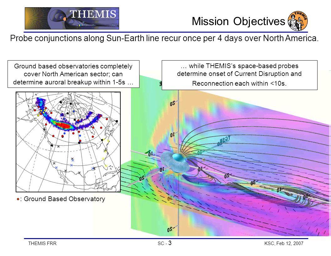 Current Probes In Line : Spacecraft overview status ppt video online download