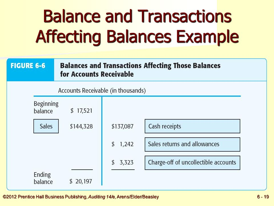 accounts and classes of transactions in What is an accounting transaction definition, explanation and types of transactions.