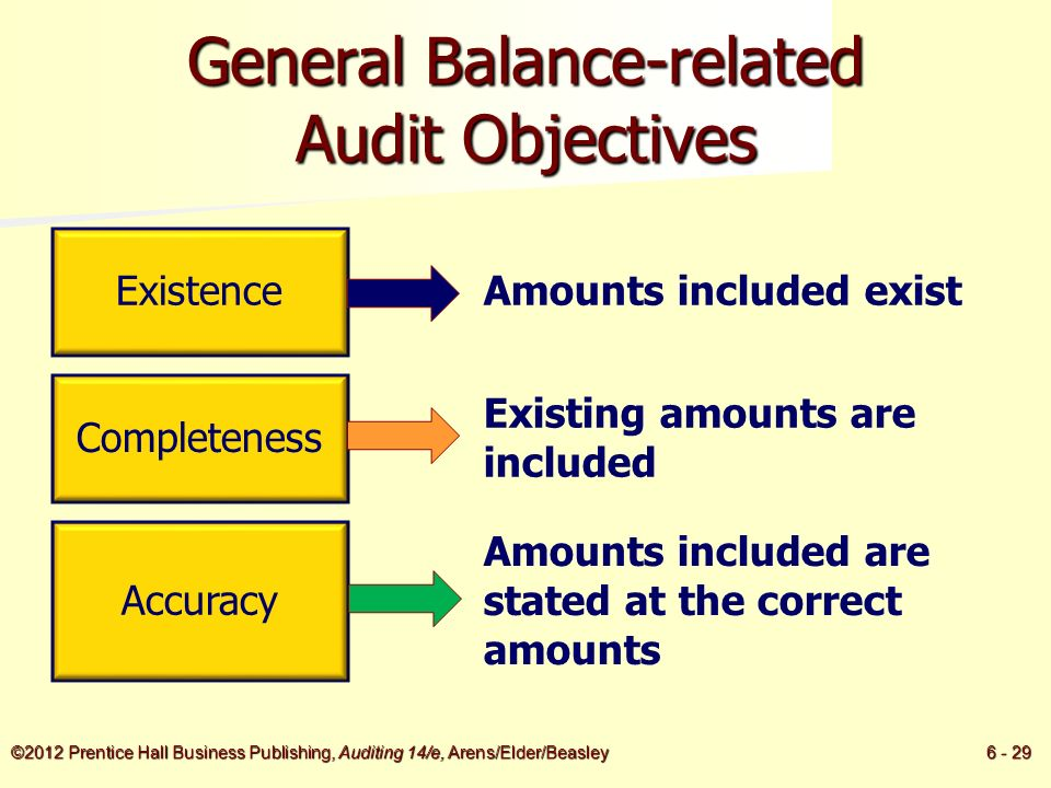objectives in the audit of inventories This report presents the results of our audit of inventory control measures over   our objectives in the overall audit were to assess (1) whether.