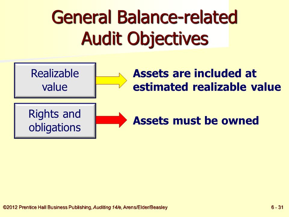 objectives in the audit of inventories The main objective of inventory management is to maintain inventory at appropriate level to avoid excessive or shortage of inventory because both the cases are undesirable for business thus, management is faced with the following conflicting objectives:- 1 to keep inventory at sufficiently high.