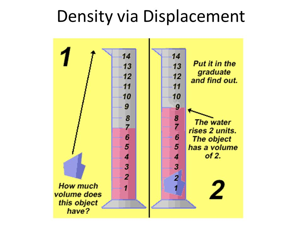 what is the formula how can density be used to identify