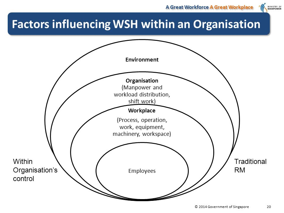 importance of external factors affecting an organisation External factors - those from the enabling environment which are not under the control of the organization but which affect its structure and development older studies, especially in the 1970's, focused on the influence of internal factors2, while more recent work has emphasised the importance of all three sets of factors.