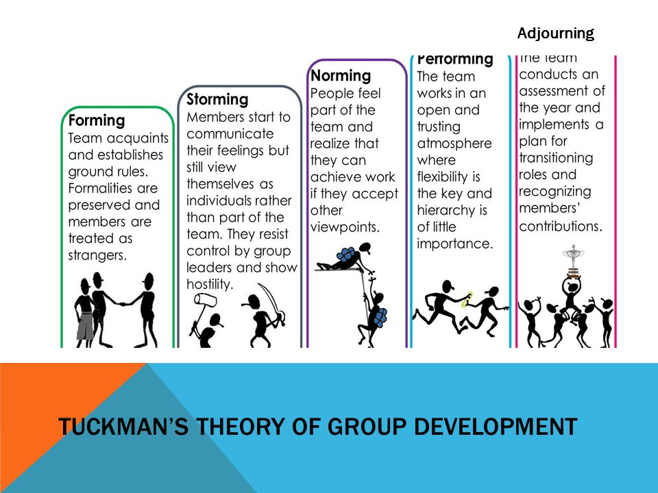 tuckman model The tuckman model is one of the most influential models of teamwork theory understanding its five stages of group development can help you develop a high performing project team.