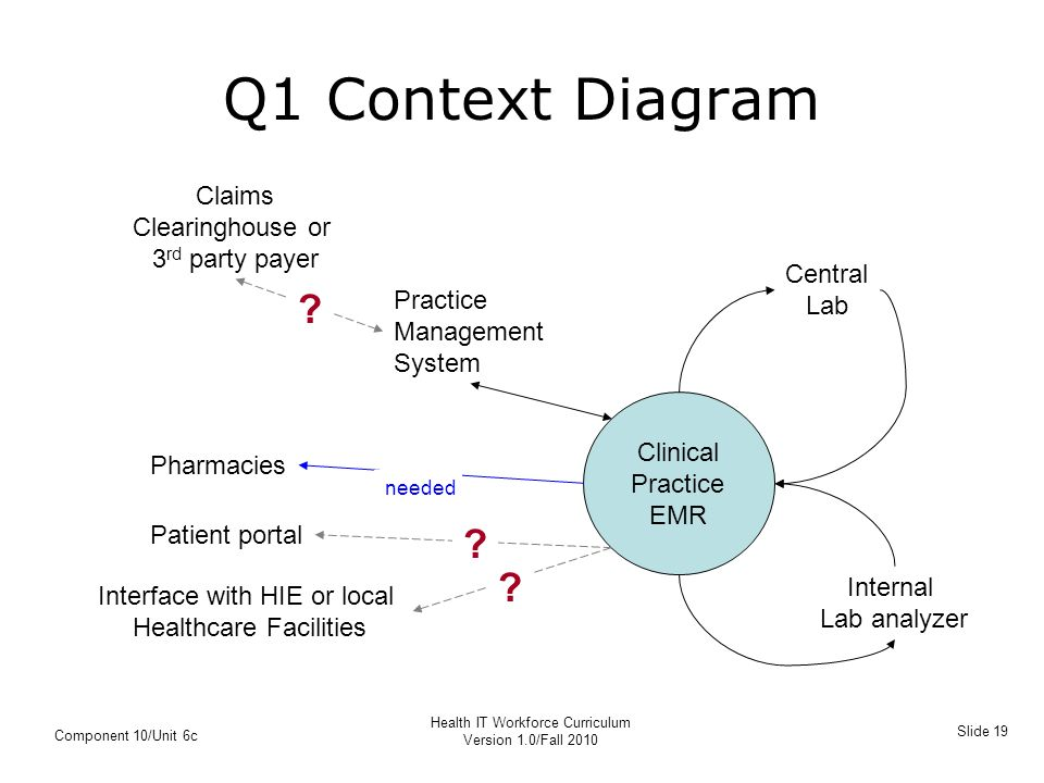 context diagram of computerized scheduling system Appointment scheduling, billing, and maintenance of patient's records will be  automated  to the current logical data flow diagram for the future  computerized.