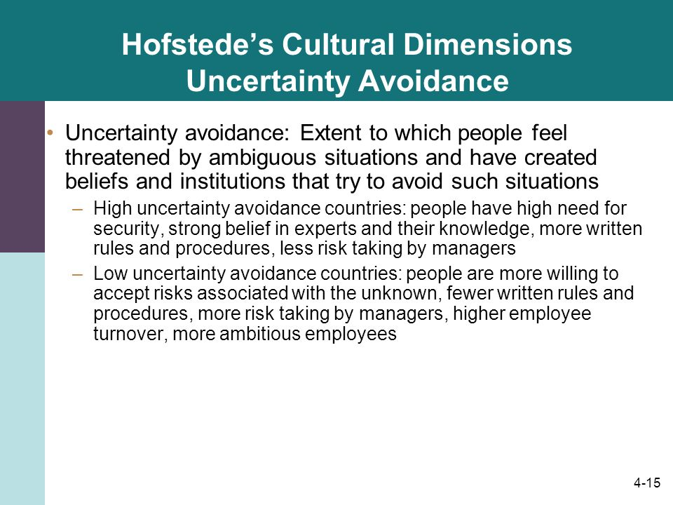 Hofstede's Cultural Dimensions Uncertainty Avoidance