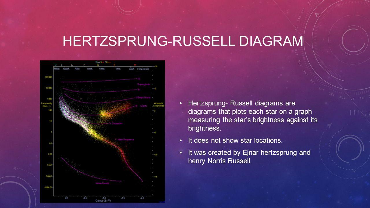 Stars by logan willis ppt video online download 8 hertzsprung russell diagram pooptronica