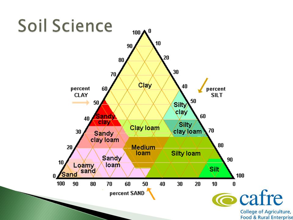 Soil nutrient management ppt video online download for Soil definition science