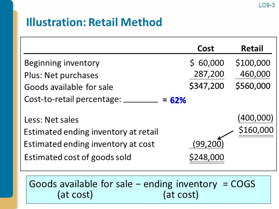 Inventories additional ppt download for Method homes cost