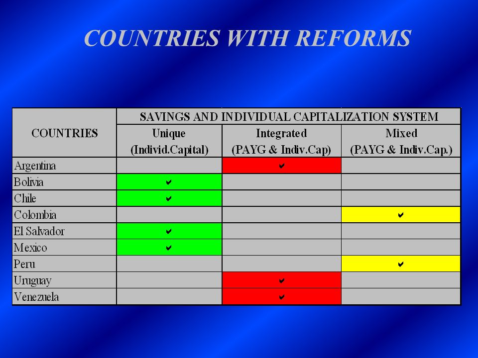 COUNTRIES WITH REFORMS