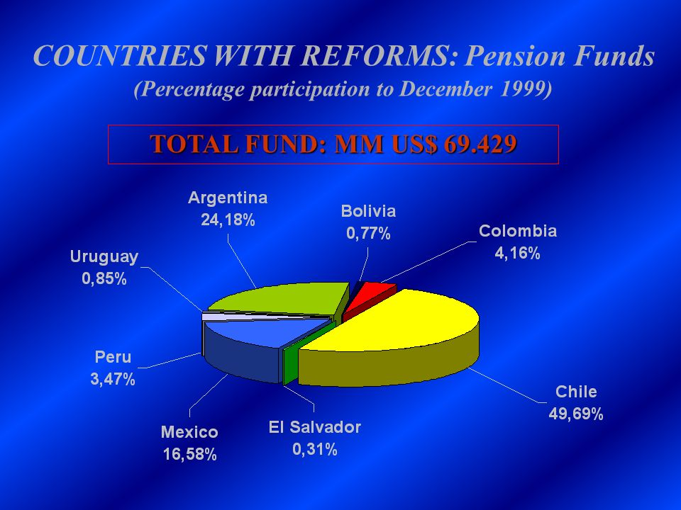 COUNTRIES WITH REFORMS: Pension Funds (Percentage participation to December 1999)