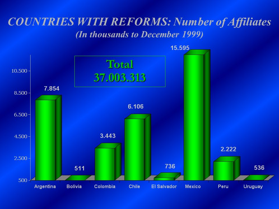 COUNTRIES WITH REFORMS: Number of Affiliates (In thousands to December 1999)